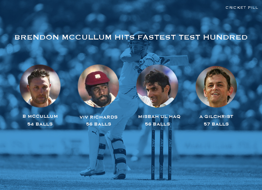 Brendon McCullum fastest test hundred