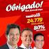 Eures Ribeiro  agradece à votação obtida por seu grupo político no primeiro e segundo turno