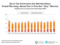 Percentage of Worried Americans 2008-16 (Credit: Yale Climate Connections) Click to Enlarge.