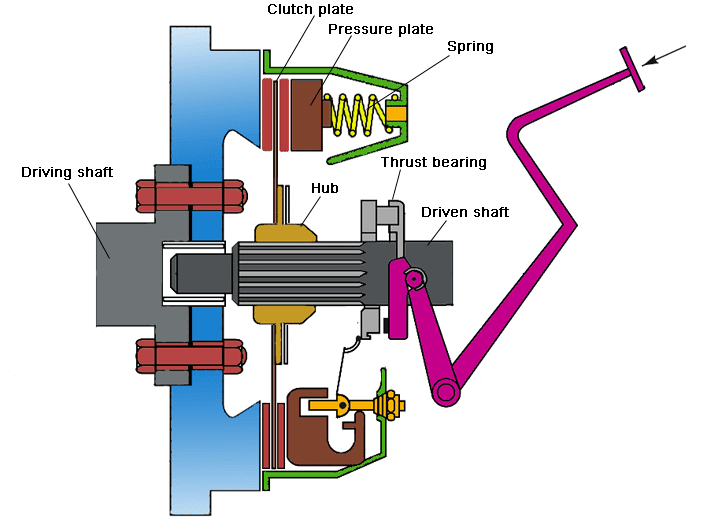 Design of Plate Clutch (Uniform pressure theory and ...