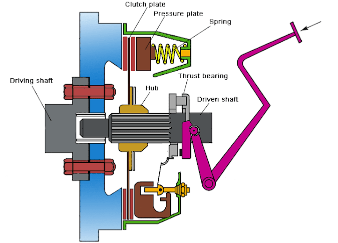 Design of Plate Clutch (Uniform pressure theory and uniform wear theory)