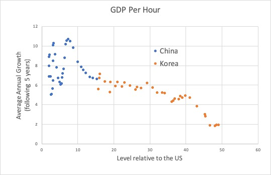 How low is low for Chinese GDP growth? ~ Antonio Fatas on