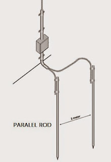 Paralel rod grounding