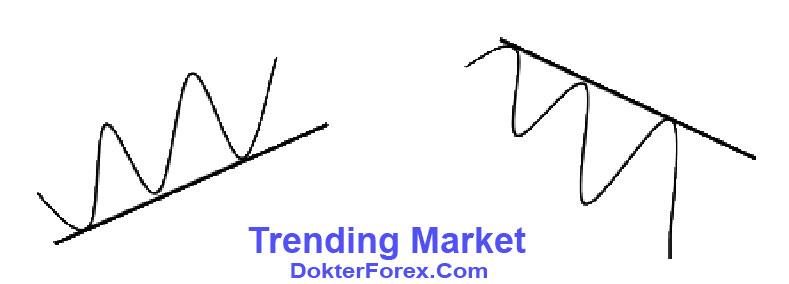 Trending Forex Market