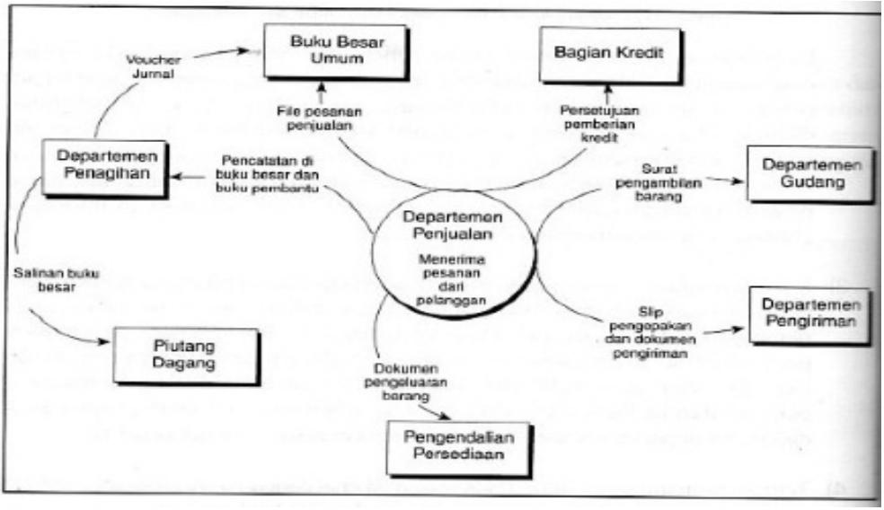 Sistem dan teknik dokumentasi i am learning all the time the gambar 23 diagram konteks context diagram pemprosesan penjualan ccuart Choice Image