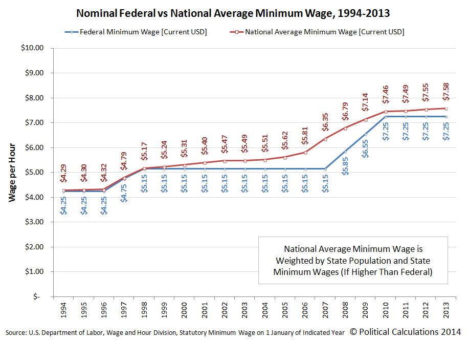 Nominal Federal vs National Average Minimum Wage, 1994-2013