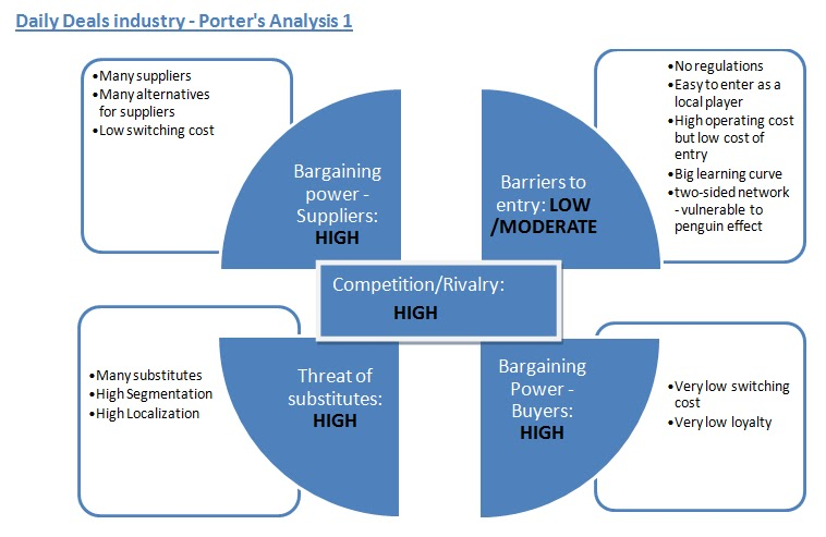Porters five force analysis of wal mart
