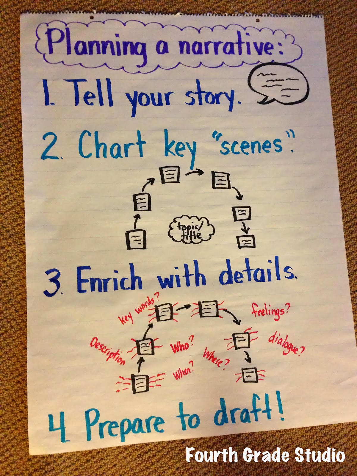 Narrative Writing Anchor Chart 5th Grade [ 1600 x 1200 Pixel ]