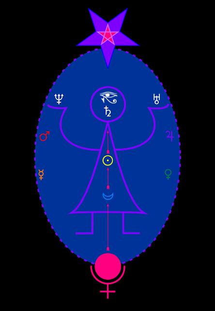 Ordo Astri Quantum or Hermetic Tantra-yoga