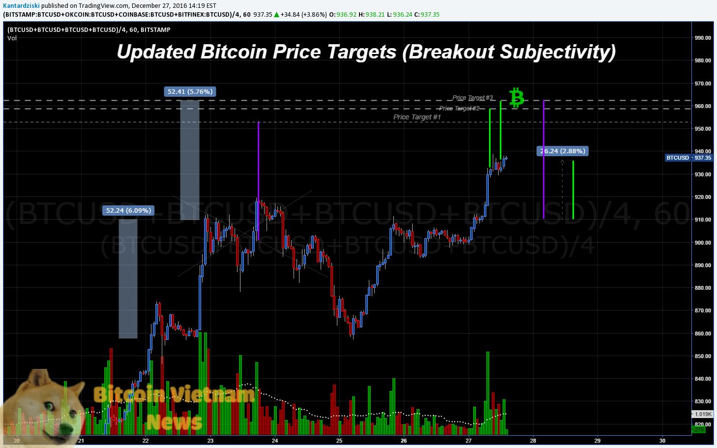 Bitcoin đã chạm ngưỡng hỗ trợ $860 và nhảy vọt lên mức giá $900