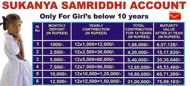 Sukanya Samriddhi Yojana for daughters