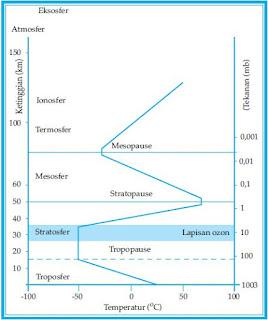 Pengertian, Ciri-Ciri, Kandungan Komposisi dan Manfaat Lapisan-Lapisan Atmosfer Gas di Udara