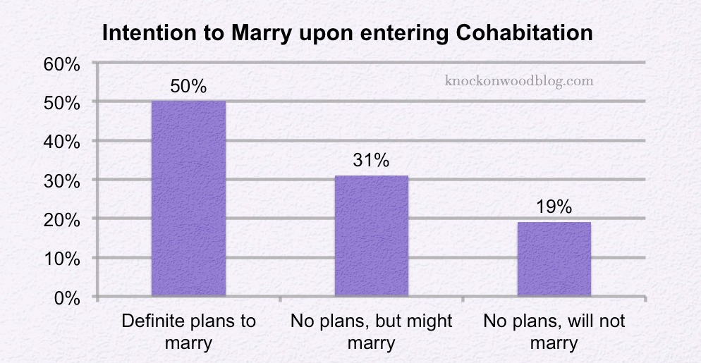 Marriage and Introduction Cohabitation