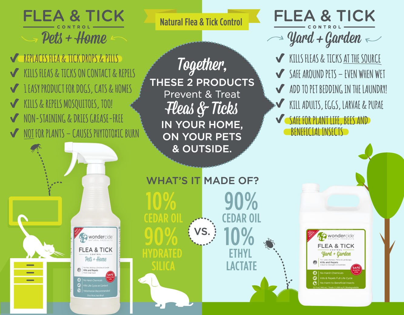 Flea Products Natural Flea Products From Your Vet Are