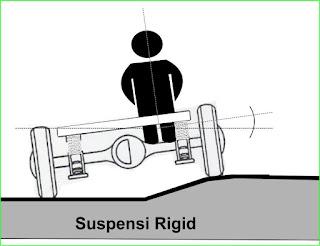 Pentingkah sistem suspensi pada kendaraan bermotor?,suspensi mobil,