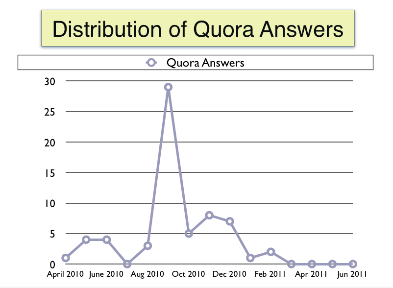 Distribution of my Quora Answers | Blog