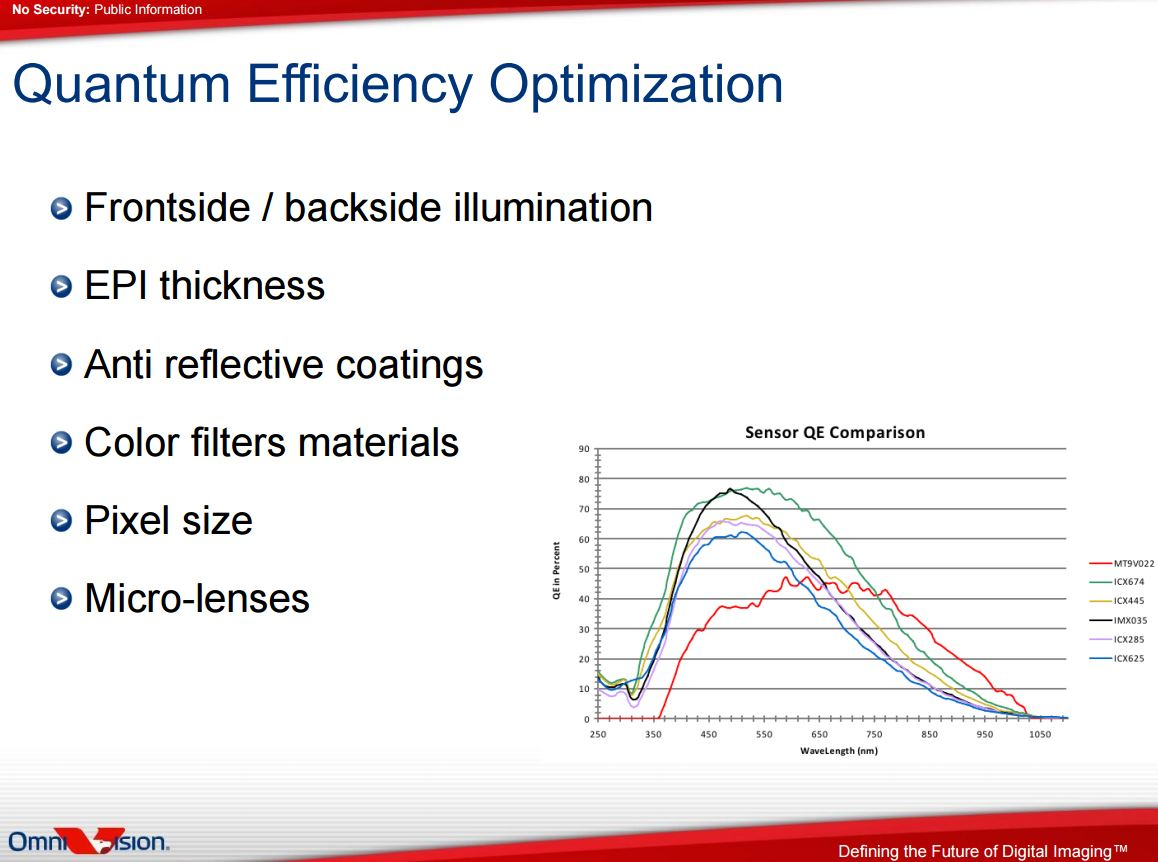 omnivision on pixel design and optimization f4news