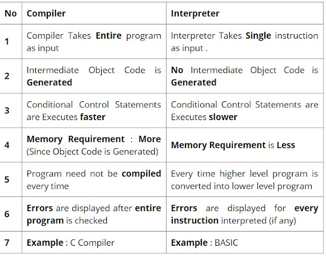L7:Programming Languages,Difference between compiler & interpreter,Compiler vs Interpreter in Hindi