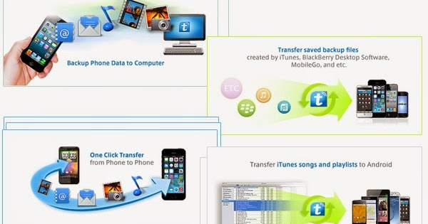 how to sync iphone and ipad text messages transfer data from iphone to iphone 6 iphone 6s 4666
