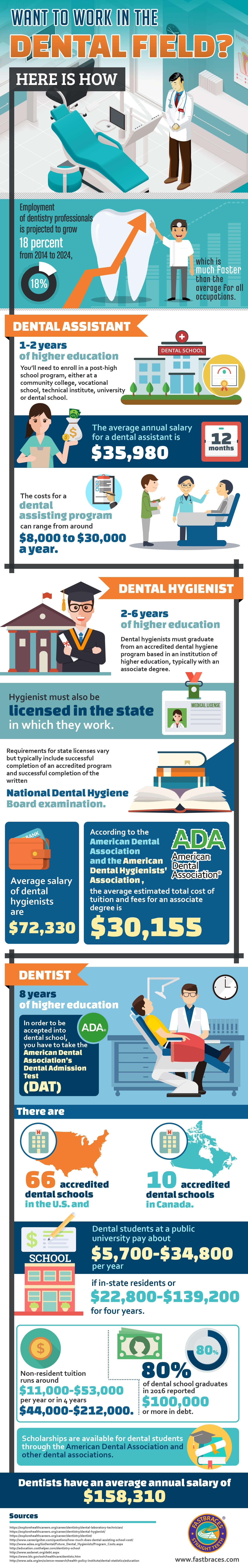 Want to Work in the Dental Field? Here is How