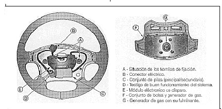MANUALES DE MECANICA: AIR BAG
