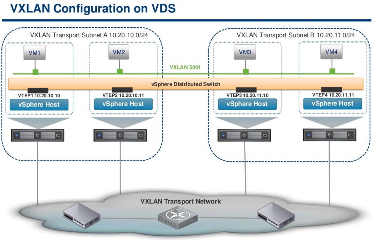 VMware NSX 筆記(3) - VXLAN 及Logical Switch ~ 不自量力のWeithenn