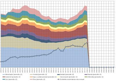 Utveckling av genomsnittliga månadsutgifter per kategori.