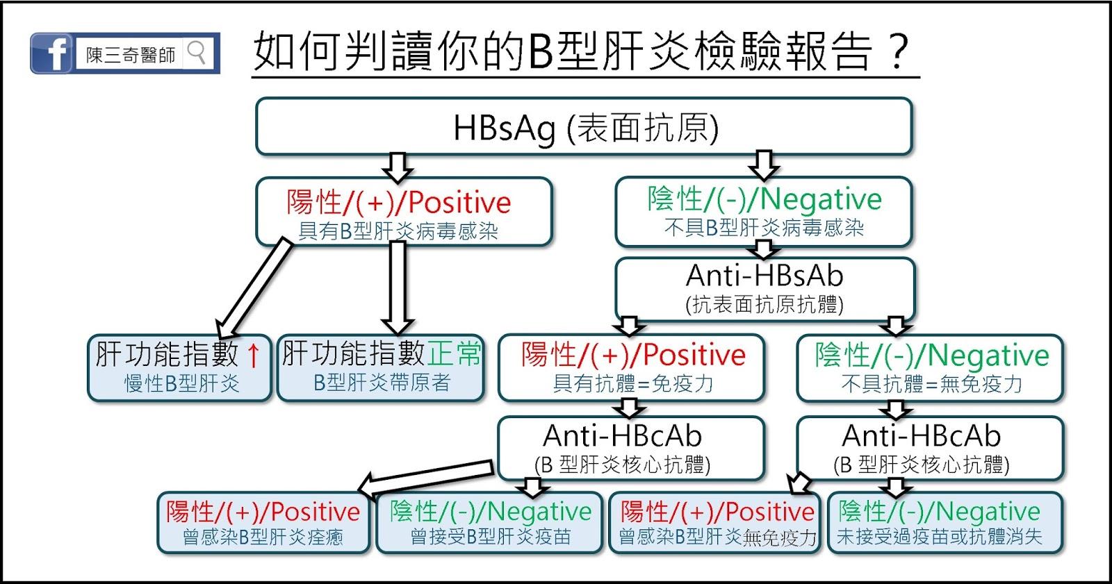 陳三奇醫師: 肝癌-一分鐘快速判讀B型肝炎檢驗報告