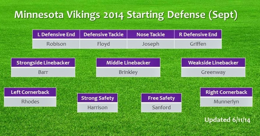 Most probable opening day starting lineup for vikings minnesota noise also rh allvikesspot