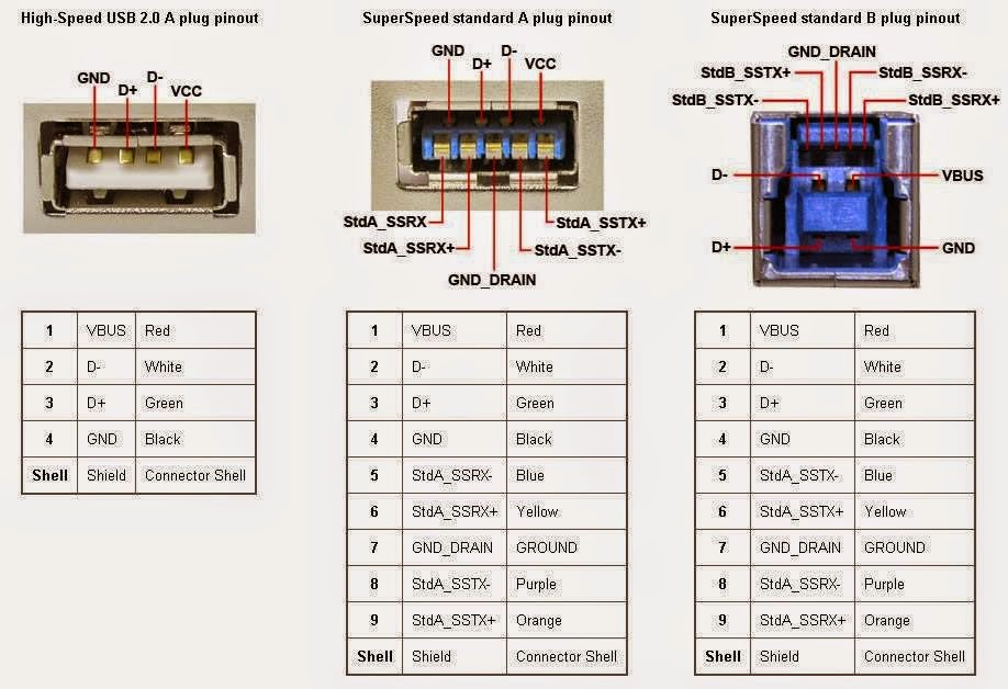 Electrical Engineering World  The Difference Between Usb2
