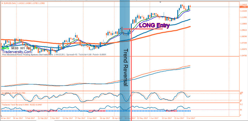 Forex-Trend-Reversal-BUY