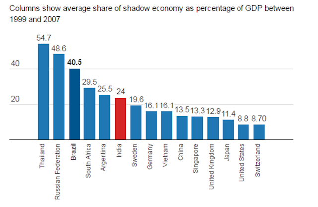Figure 1 below shows the estimated proportion of shadow (black) economy.