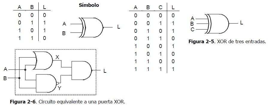 Lgebra de boole l gica combinacional estudios t cnicos for Puerta xor de tres entradas