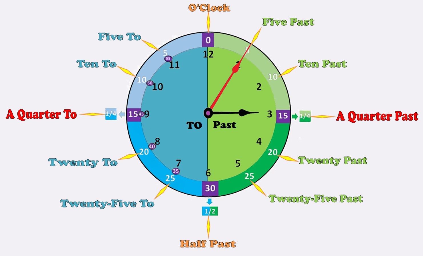 English Teacher O Prof De Francais What Time Is It