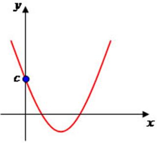 Coeficiente-C