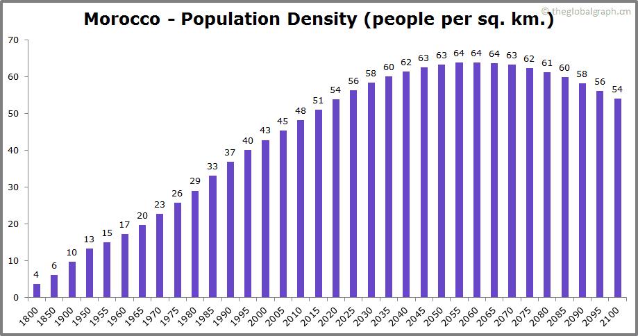 Morocco  Population Density (people per sq. km.)