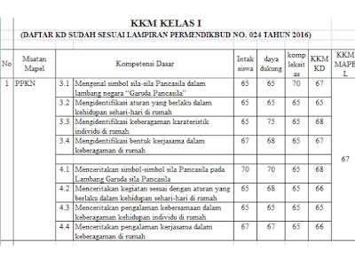 Perangkat Pembelajaran KKM Kelas 1 2 3 4 5 6 K13 Revisi 2018