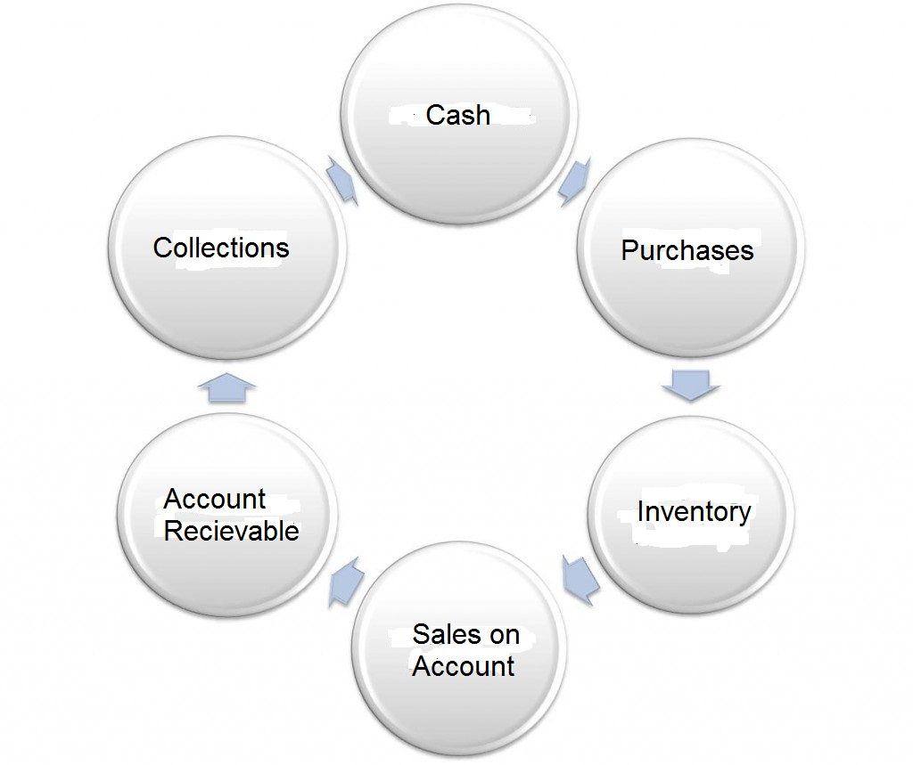 Learning More Fun Operating Cycle Of A Merchandising Business