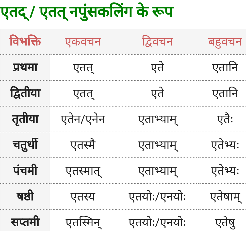 Yah, Etad/Etat Napunsak Ling ke roop - Sanskrit Shabd Roop