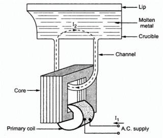 Core type induction furnace image