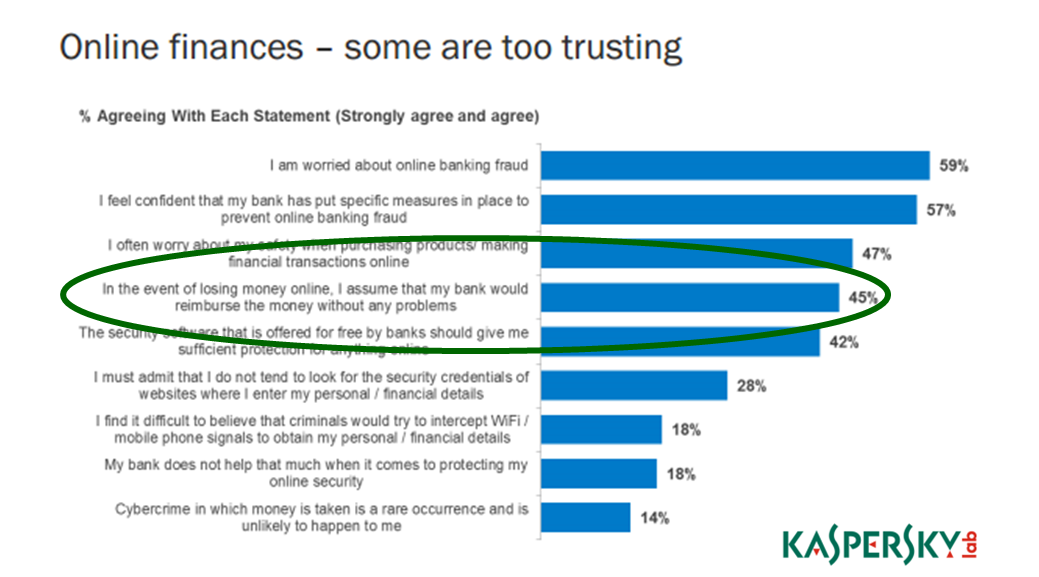 Online Finances - Some Are too Trusting