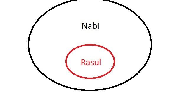 Mengapa kita harus beriman kepada Nabi dan Rasul