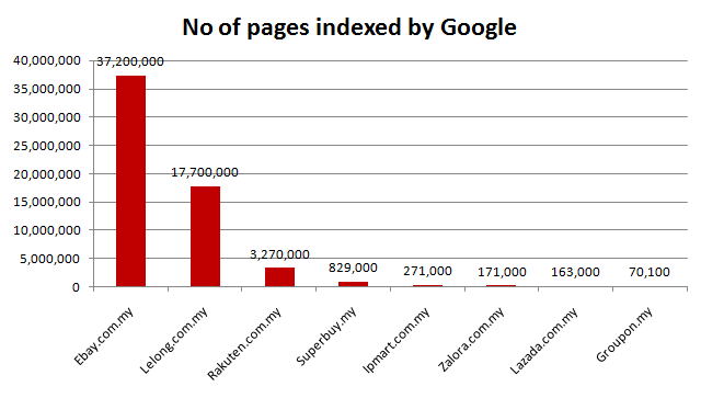 Top e-commerce sites in Malaysia: No of pages indexed by Google