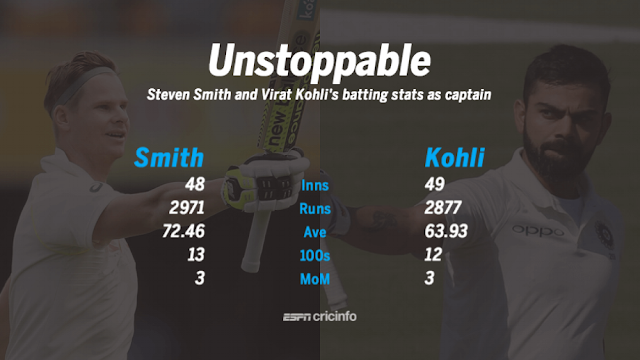 Kohli v Smith, and the art of hundreds as captain