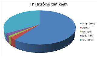 thi-truong-tim-kiem