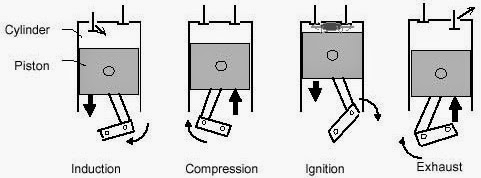 Mechanical Engineering: Schematic Diagram of Four-Stroke ...