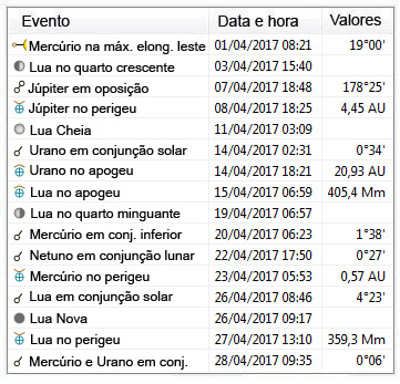 efemerides astronomicas - abril de 2017
