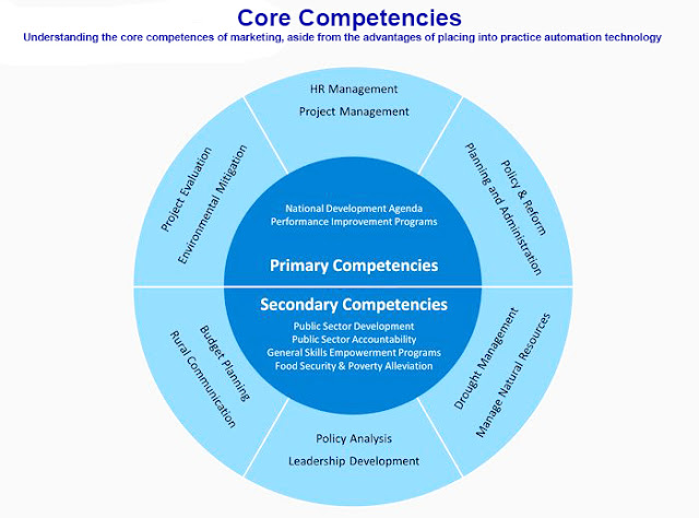 Core competencies in marketing