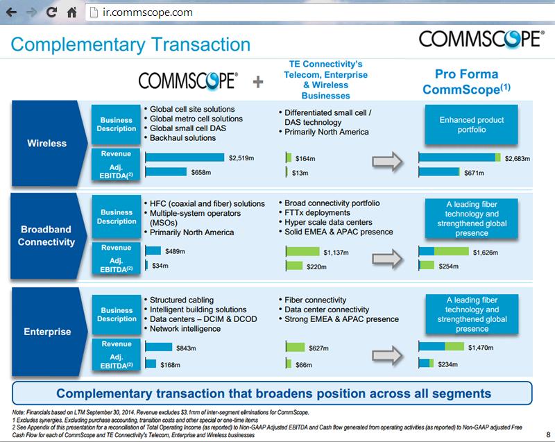 CommScope to Acquire TE Connectivity's Telecom, Enterprise and