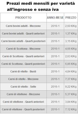 Prezzi Ingrosso Carne Bovina